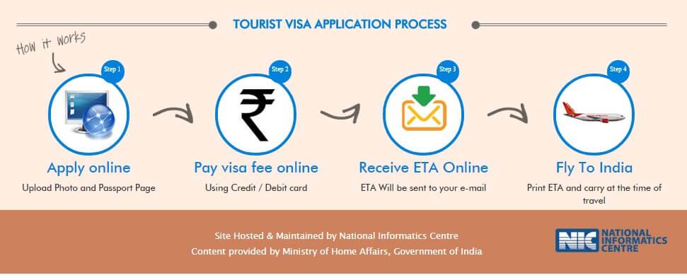 Как украинцам получить индийскую визу онлайн по прилёту в 2018