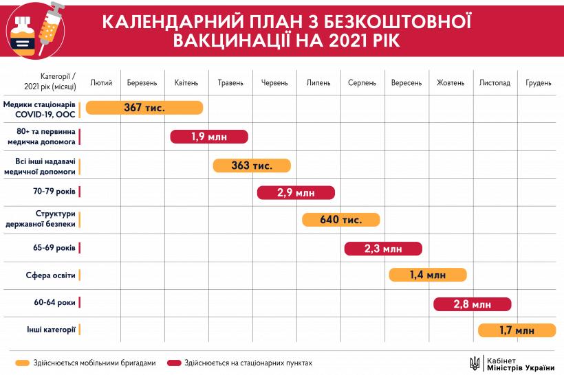 Календарный план вакцинации в Украине в 2021