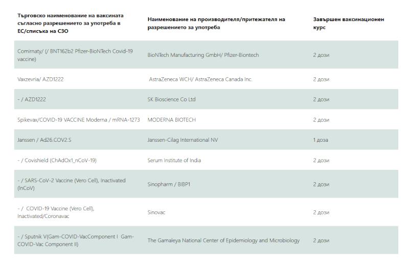 Вакцины для въезда в Болгарию в 2021