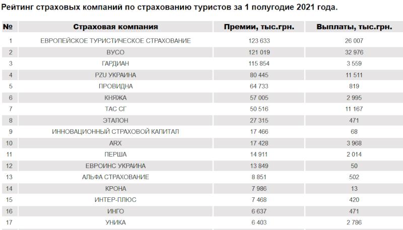 Рейтинг страховых компаний в 2021